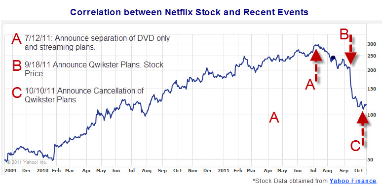 Netflix's Stock Prices in relation to its recent announcements
